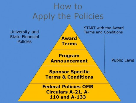 Pyramid: Award Terms (top), Program Announcement, Sponsor Specific Terms & Conditions, Federal Policies OMB Circulars A-21, A-110 and A-133