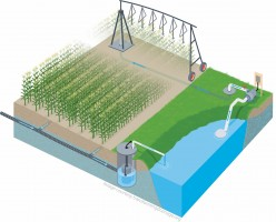 Illustration showing drainage water recycling system with overhead pivot irrigation and reservoir